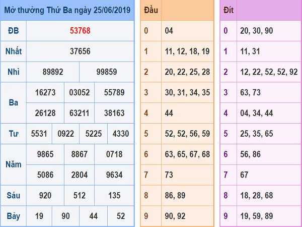 bang-ket-qua-xsmb-25-6-2019 (1)
