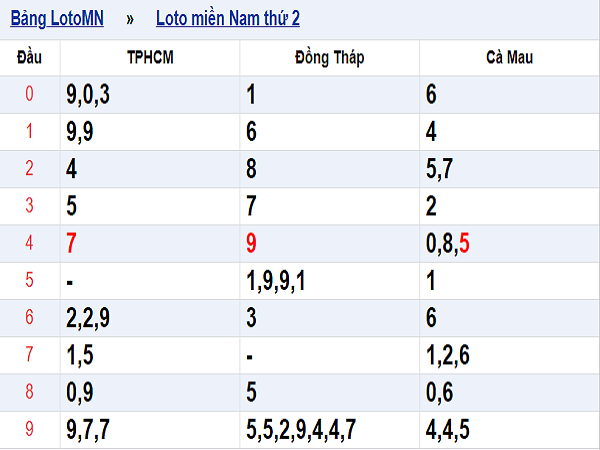 Dự đoán kết quả xổ số miền nam ngày 06/08 chính xác