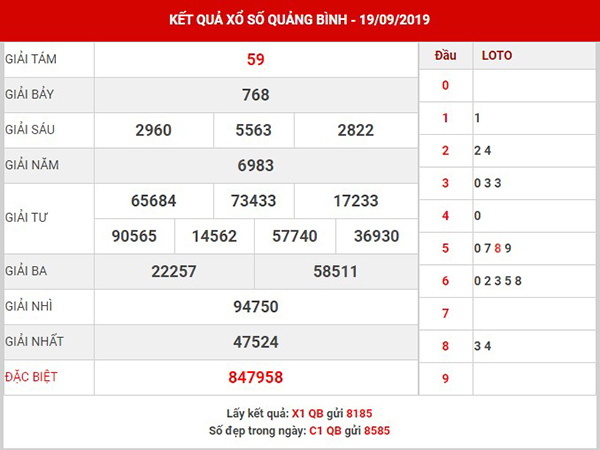 Thống kê XS Quảng Bình thứ 5 ngày 26-09-2019