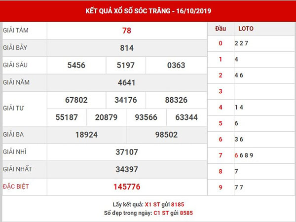 Phân tích kết quả XSST thứ 4 ngày 23-10-2019