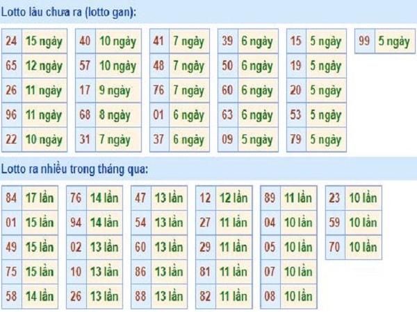 thong-ke-tan-suat-loto-mien-bac-10-1-2020-min