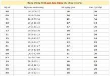 Bang-thong-ke-lo-gan-Soc-Trang-lau-chua-ve-ngay-26-2-2020-min