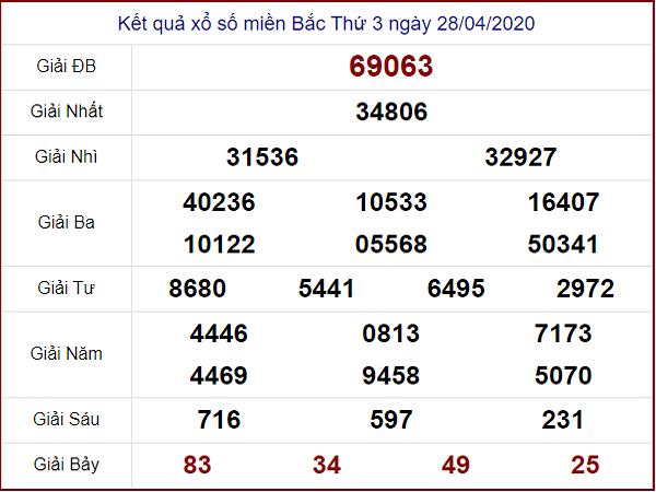Tổng hợp chốt dự đoán xổ số miền bắc ngày 29/04