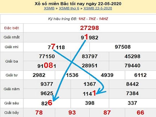 Bảng KQXSMB -Nhận định lô tô xổ số miền bắc ngày 23/05 chuẩn xác
