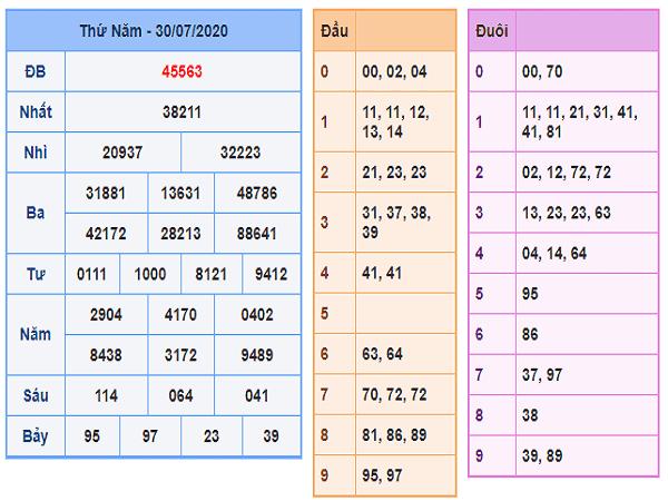 Phân tích KQXSMB-xổ số miền bắc ngày 31/07/2020