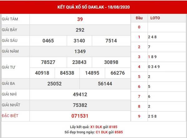 Thống kê xổ số Daklak thứ 3 ngày 25-8-202
