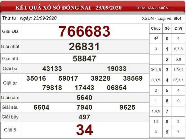 Tổng hợp thống kê KQXSDN ngày 30/09/2020 - xổ số đồng nai thứ 4 chuẩn