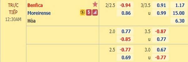 Tỷ lệ kèo giữa Benfica vs Moreirense