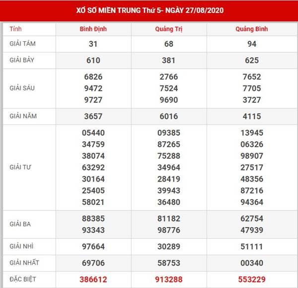 Thống kê kết quả sổ xố Miền Trung thứ 5 ngày 3-9-2020