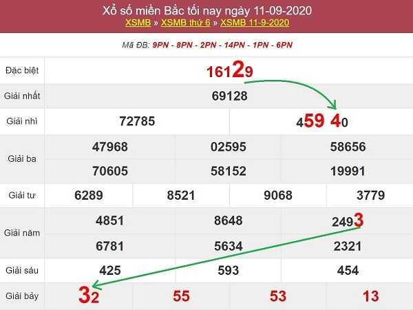 Nhận định KQXSMB- xổ số miền bắc thứ 7 ngày 12/09/2020 chính xác