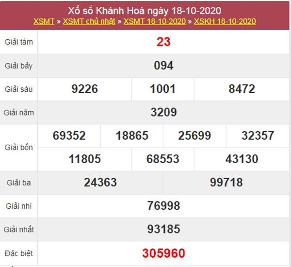 Nhận định KQXS Khánh Hòa 21/10/2020 thứ 4 chính xác nhất