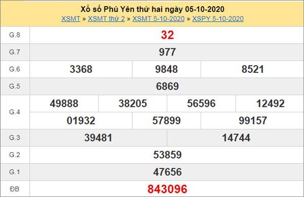 Phân tích XSPY 12/10/2020 chốt KQXS Phú Yên thứ 2
