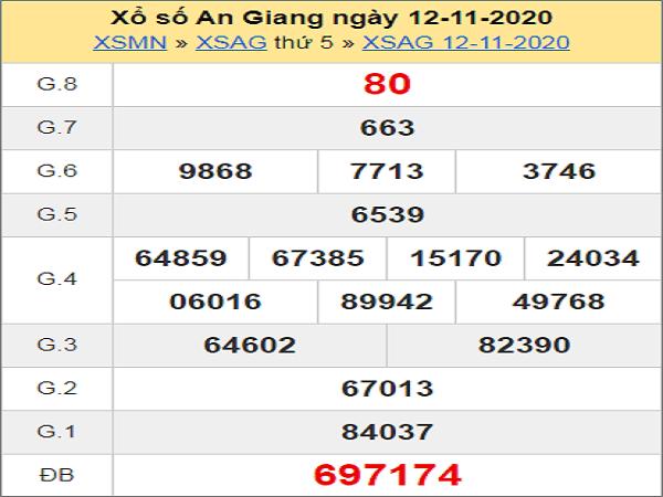 Tổng hợp dự đoán XSAG ngày 19/11/2020- xổ số an giang