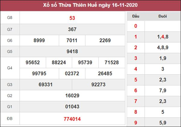 Thống kê XSTTH 23/11/2020 chốt lô Huế thứ 2 tỷ lệ trúng cao