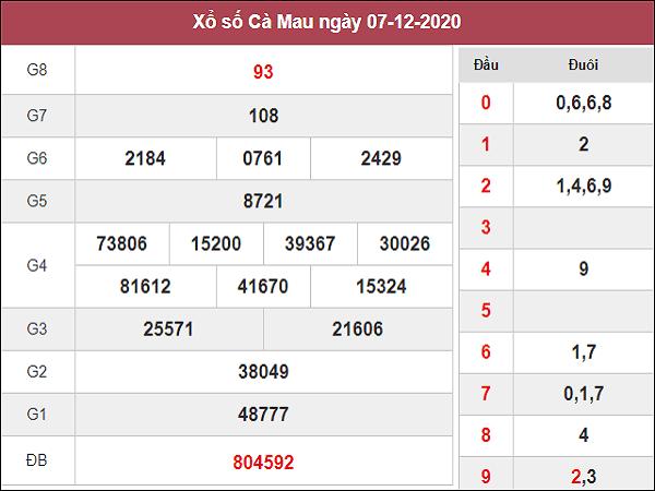 Dự đoán XSCM ngày 14/12/2020- xổ số cà mau thứ 2