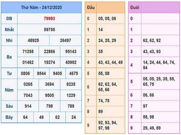 Thống kê xổ số miền bắc ngày 25/12/2020 chi tiết