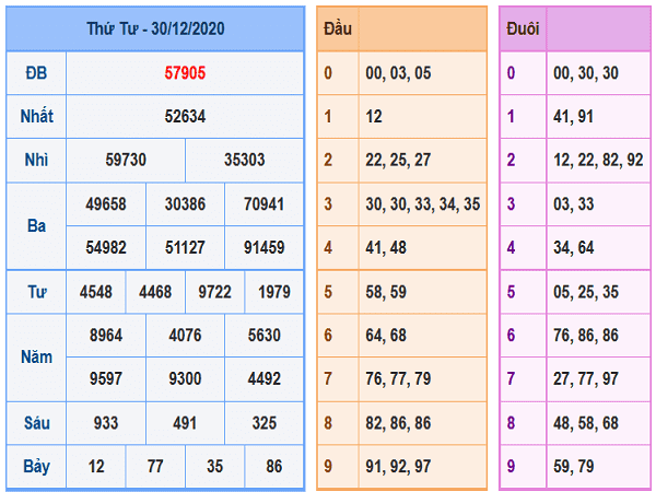 Thống kê KQXSMB ngày 31/12/2020- xổ số miền bắc chi tiết