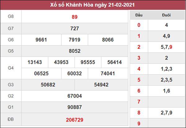Dự đoán XSKH 24/2/2021 thứ 4 khả năng trúng thưởng cao nhất