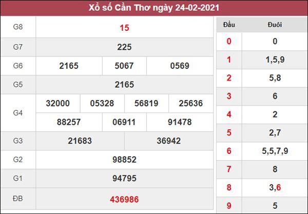Thống kê XSCT 3/3/2021 tổng hợp các cặp loto gan hôm nay