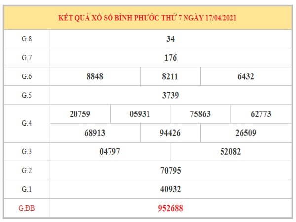Dự đoán XSBP ngày 24/4/2021 dựa trên kết quả kì trước