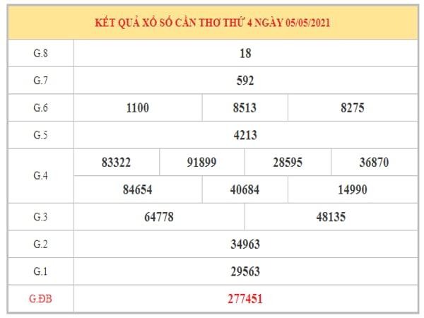 Dự đoán XSCT ngày 12/5/2021 dựa trên kết quả kì trước