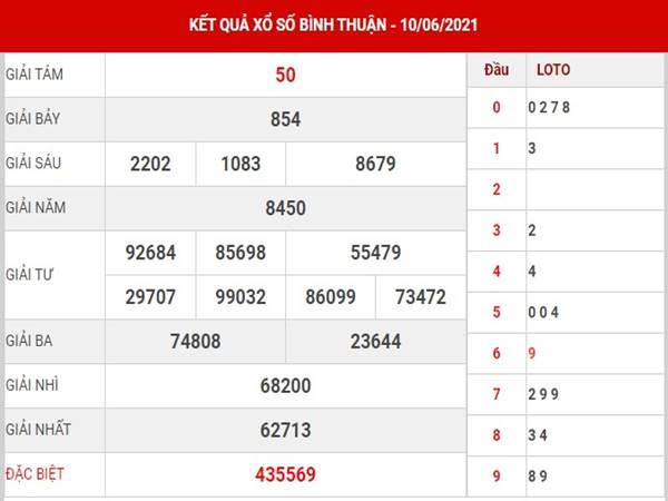Thống kê xổ số Bình Thuận thứ 5 ngày 17/6/2021