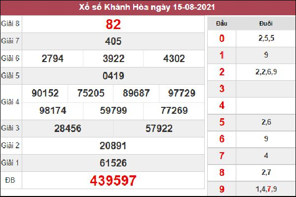 Dự đoán SXKH 18/8/2021 thứ 4 chốt đầu đuôi giải đặc biệt