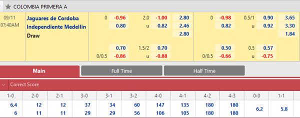 Tỷ lệ kèo bóng đá giữa Jaguares de Cordoba vs Ind. Medellin