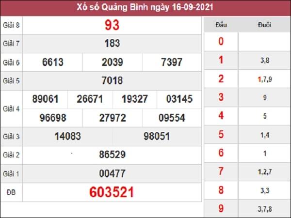 Dự đoán XSQB 23-09-2021