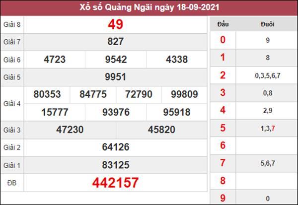 Nhận định KQXS Quảng Ngãi 25/9/2021 chuẩn xác nhất