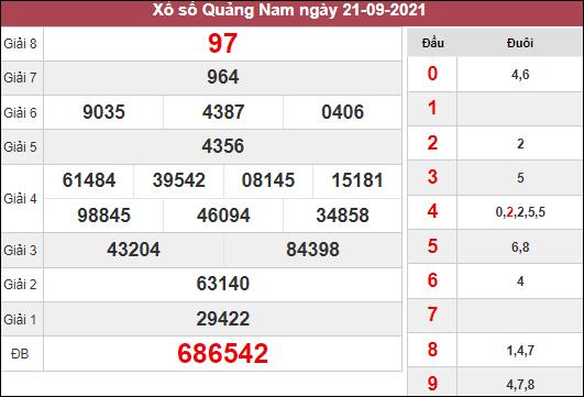 Dự đoán XSQNM ngày 28/9/2021 dựa trên kết quả kì trước